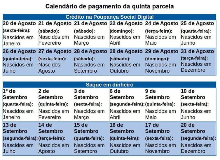 Calendário de pagamento da quinta parcela do auxilio emergencial de 2021 - Fonte: Ministério da Cidadania
